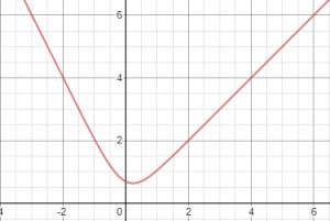גרף פונקציה עם ln ו-e